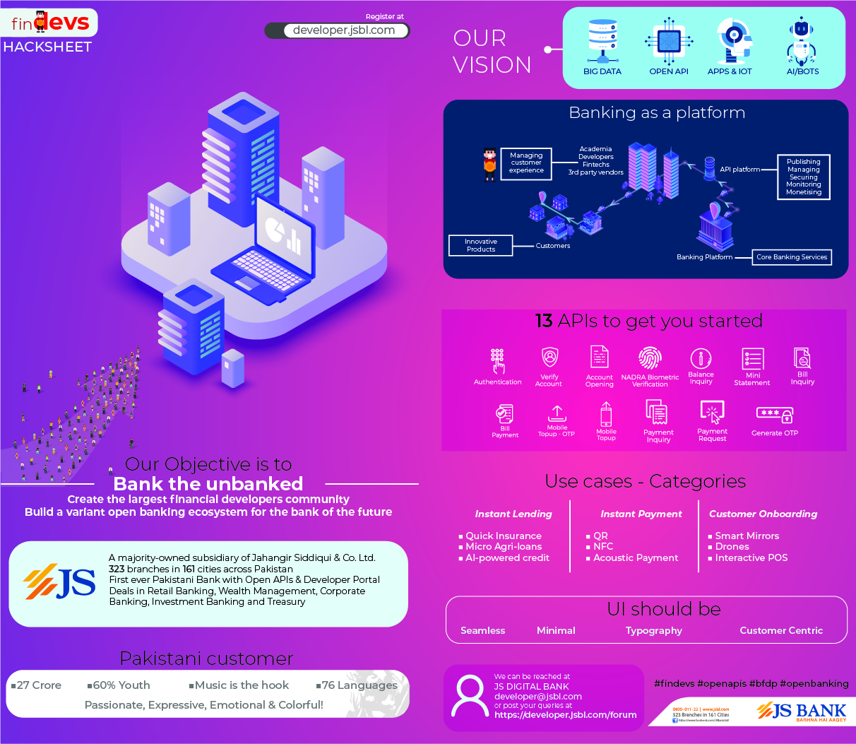 JS Bank is actively contributing to the digital revolution in the banking industry of Pakistan by taking initiatives involving major stakeholders. JS Bank has now taken up a new challenge which is to empower Fintech entrepreneurs and financial inclusion.